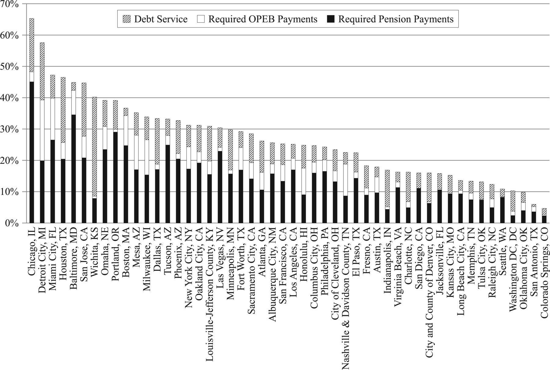 An Overview of the State and Local Government Pension/OPEB