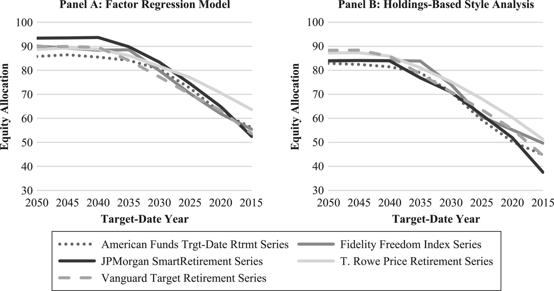 Beyond the Glide Path: The Drivers of Target-Date Fund