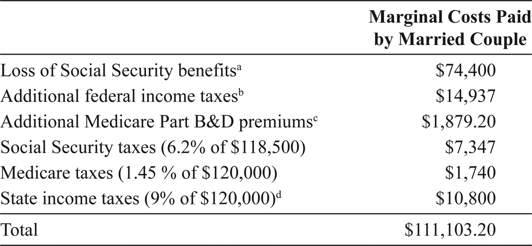 Social Security Reforms | The Journal of Retirement